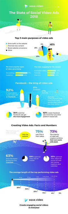 The State of Social Video Ads 2018 [Infographic] | Social Media Today
