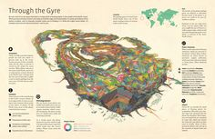The Great Pacific Garbage patch, aka The Gyre...terrible.