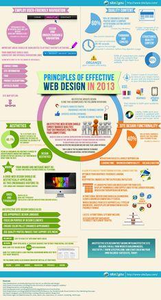 Principles of Efffective Web Design in 2013