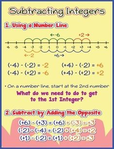 Subtracting Integers Poster/Anchor Chart with Cards for Students Math Journals - JULİANE Math Charts, Math Anchor Charts, Praxis Core Math, Mental Math Tricks, Subtracting Integers, Sixth Grade Math, Math Poster, Math Graphic Organizers, Math Notebooks