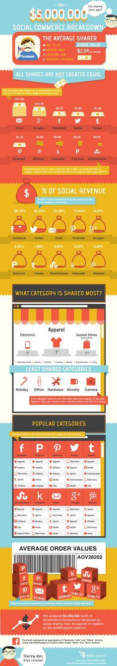 How Social Sharing Drives Sales - Viktorix