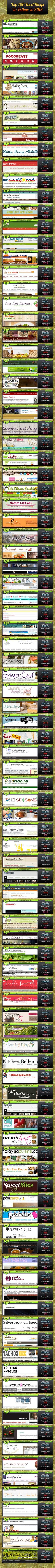 If you're a food lover and looking for any food recipe online then you can find all this stuff from the blogs mentioned in the above infographic. Th