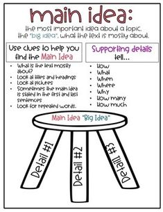 Main Idea Interactive Reading Anchor Chart using Supporting Details 3 Types Text Feature Anchor Chart, Shape Anchor Chart, Theme Anchor Charts, Science Anchor Charts, Writing Anchor Charts, Synonyms Anchor Chart, Poetry Anchor Chart, Teaching Main Idea, Student Teaching