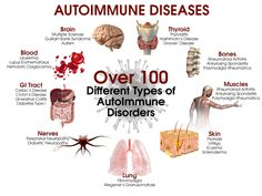 What is autoimmune disease actually and how to fight autoimmune disease?…