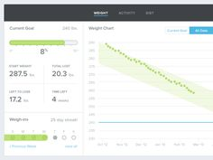 Weight Details by Daniel Waldron for Omada Health
