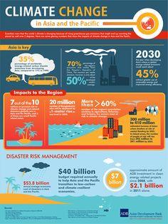 infographicclimatechangeAsia.png (900×1200)