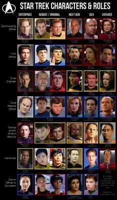 Star Trek Characters graphed by occupation, in order by series, and by chronolog. - Star Trek Characters graphed by occupation, in order by series, and by chronological year in which - Star Trek Enterprise, Nave Enterprise, Star Trek Voyager, Deep Space Nine, Star Trek Cast, Watch Star Trek, Star Trek Characters, Star Wars, Kino Film