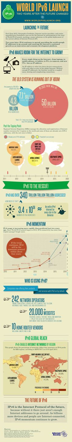 It's time to update our network skillz:IPv6
