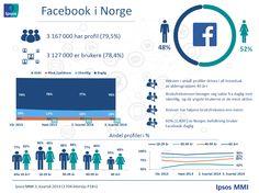 Profiler og bruksfrekvens – Ipsos MMIs tracker om sosiale medier | Ipsos MMI  (November 2014) Thing 1, Aktiv, Norway, Profile, Social Media, Content, Digital, Twitter, Instagram