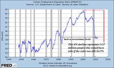 Civilian-population employment ratio