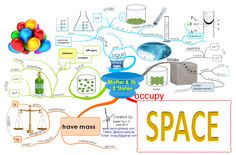 Matter and its Three States. This blog is absolute fabulous. MindMaps about all kind of things!! Love it.