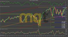 Soportes y resistencias semana 16-20 Febrero 2015 MINI DOW (YM) http://www.masquetrading.com/mercado/Mini_Dow.html