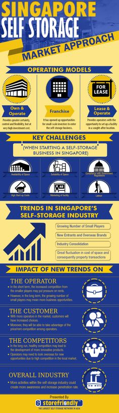 This Infographic has been created with the big idea of telling customers operating models, key challenges, and the trends in Singapore's self storage industry. http://storefriendly.mynewsdesk.com/blog_posts/infographic-self-storage-market-approach-singapore-32605