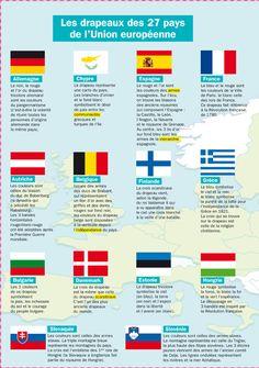 Fiche exposés : Les drapeaux des 27 pays de l'Union européenne French Language Lessons, French Language Learning, French Lessons, Core French, French Class, French Teaching Resources, Teaching French, Flags Europe, Medical Mnemonics