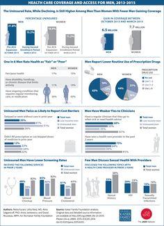 Health Care Coverage and Access for Men, 2013-2015. JAMA. 2015;313(24):2414. doi:10.1001/jama.2015.6551.