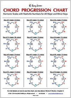 Chord Progression Chart by Wayne Chase - How Music Really Works