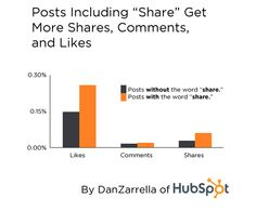 """Posts with the word """"share"""" get more shares, comments and likes"""