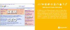 O SEM ou Link Patrocionado como é mais difundido no Brasil, é um conjunto de técnicas de marketing empregados dentro da internet, e que ocorre quando um site através de plataformas específicas realiza a compra de palavras-chave que deverão levar o usuário a este site a partir de uma pesquisa.
