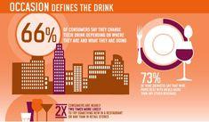 wine - consumption occasions