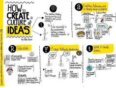 Creating a culture of ideas