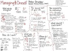 Welcome! | LinkedIn - Managing Oneself by Peter Drucker (HBR 1999) sketched by Sacha Chua