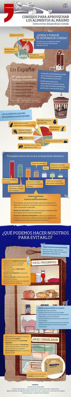 Cómo evitar desperdiciar comida: Infografía http://www.farmaciafrancesa.com