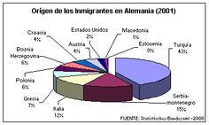 La grafico demuestra los paises del inmigrantes en Alemania.