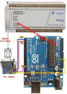 USB Smart Card Reader and Allen-Bradley PLC with bridged by Arduino