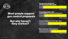 85% of Americans are in favor of background checks for private and gun show sales.  80% of Americans are in favor of preventing people with mental illness from purchasing guns.  67% of Americans are in favor of federal databases to track gun sales.  55% of Americans are in favor of a ban on assault-style weapons.  Source: Pew Research Center / Vox