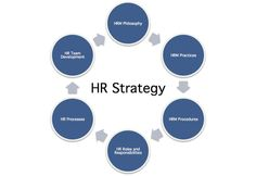 HR Strategy Definition