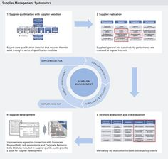 Sustainability-related Supplier Performance Management at Siemens