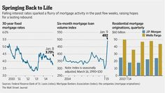 Global economic worries → rush into safe bonds → lower mortgage rates → more mortgage lending http://on.wsj.com/1ygB7E9