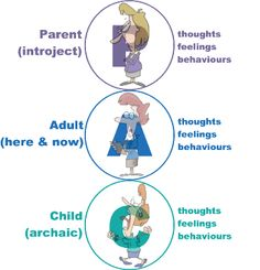 """Photo: In Transactional Analysis, we see people's personality divided into 3 parts: the Parent, the Adult and the Child. These we call ego states :) Trust me, I am a """"Transactional Analyst"""" Counselling Theories, Parenting Classes, Parenting Styles, Science Of The Mind, Therapy Tools, Therapy Ideas, Cognitive Behavior, Interesting Information, Thoughts And Feelings"""