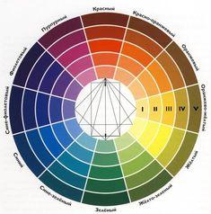 Типы цветовых гармоний и принципы их построения.