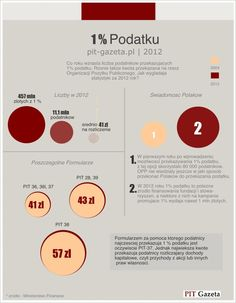 1% podatku w polsce