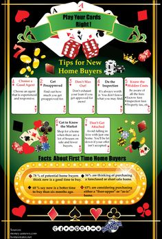 Buying a New Home [Infographic]