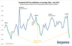 For Publishers, Why This Week Might be The Best Time to Promote Your Content on Facebook – Keywee