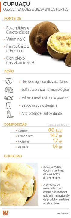 Cupuaçu é bom para melhorar saúde dos ossos e prevenção cardiovascular #globoesporte