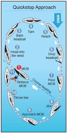 How to Prepare For A Man Overboard #BoatUS #BoatUSMagazine