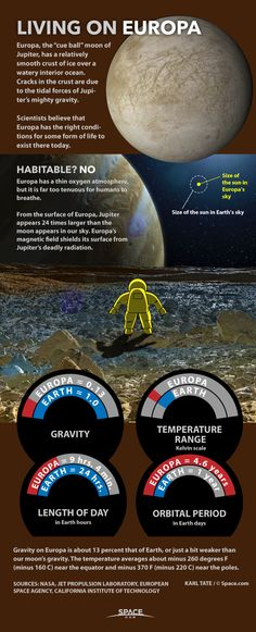 By Karl Tate, Infographics Artist: Scientists believe conditions may be right for life, under Europa's icy crust.