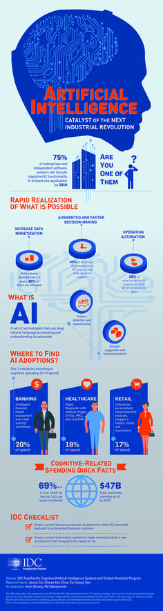 IDC published a new infographic,  Artificial Intelligence:  Catalyst of the Next Industrial Revolution: