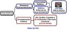 Lagoa dos Macetes: Dica de Direito Tributário sobre empréstimos compu...