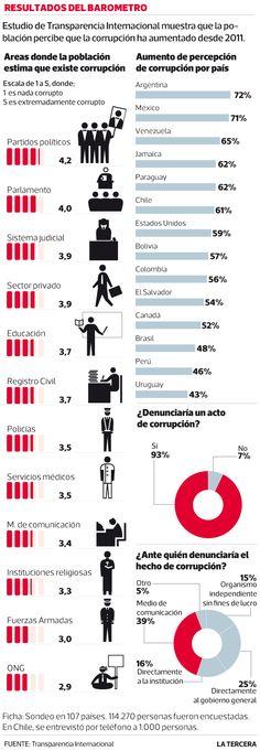 Chile en sexto lugar en lista de percepción de corrupción en América.