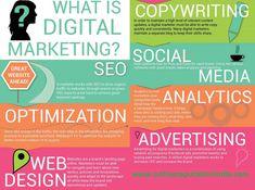 Reposting What is Digital Marketing ? Marketing Letters, Influencer Marketing, Content Marketing, Online Marketing, Social Media Marketing, Reputation Management, Management Company, Digital Marketing Channels, Wordpress