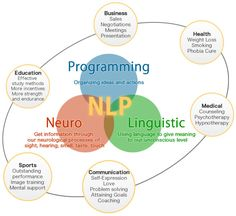Five Changes is the most popular NLP training center and is attended by people…