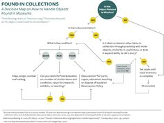 Found In Collections: A Reference Guide for Reconciling Undocumented Objects in Historical Museums
