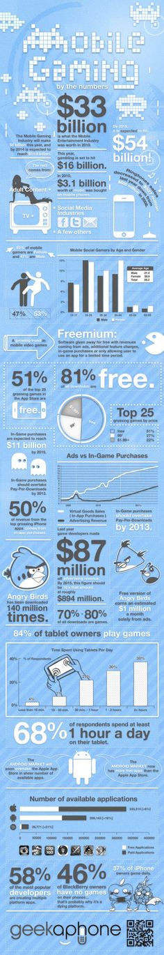Mobile Gaming: State of the European Market