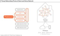 Thread is a secure wireless mesh protocol network architected for the home and its connected products, a wireless protocol that's designed by Google