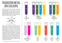 Colours of different transition metal ions in aqueous solutions. Click 'visit site' to read more & download.