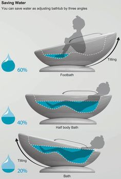 The Multifunctional Bathtub has an exclusive tilt function that allows you to save water when you take a soak. Depending upon how you tilt and use the tub, you could end up saving of water for foot bath, of water for half-body and for full-body bath Bad Inspiration, Cool Inventions, Water Conservation, Save Water, Multifunctional, Cool Gadgets, My Dream Home, My House, Cottage House
